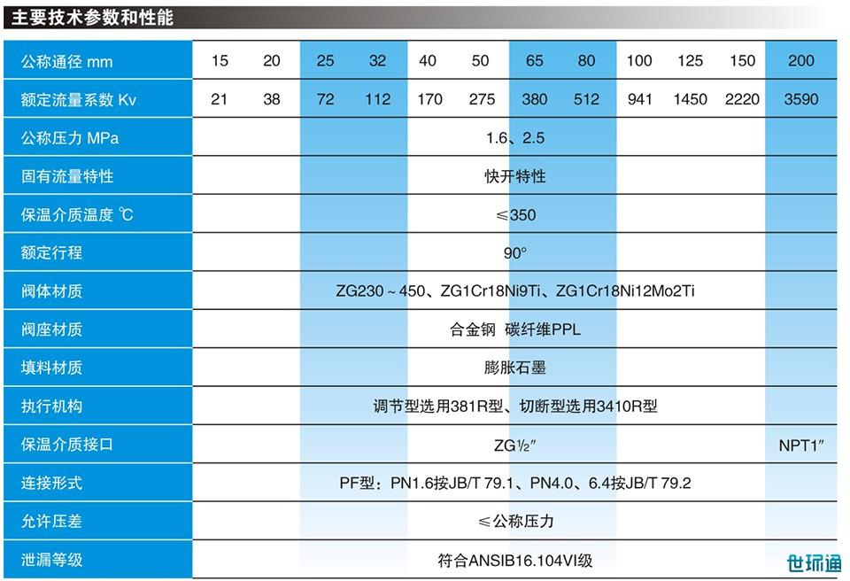 ZDJRT型电动O型保温夹套切断(调节)球阀.-jpg.jpg